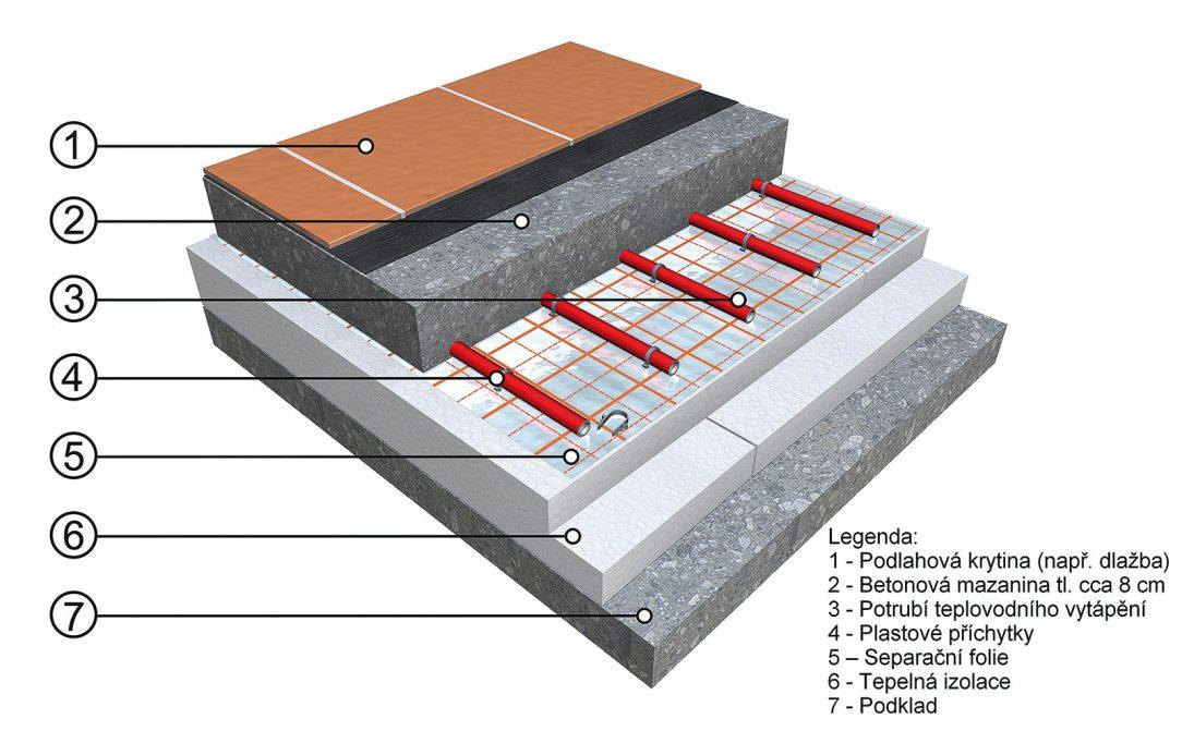 Skladba systému teplovodního vytápění. 1 – podlahová krytina (např. dlažba), 2 – betonová mazanina tl. cca 8 cm, 3 – potrubí teplovodního vytápění, 4–plastové příchytky, 5 – separační fólie, 6 – tepelná izolace, 7 – podklad