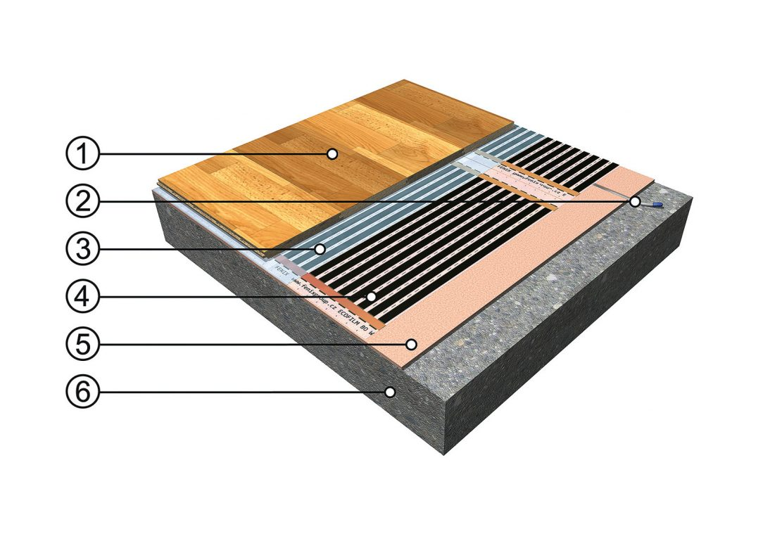 Skladba podlahového vytápění s topnou fólií (B). Zdroj: FENIX Jeseník 1 – plovoucí podlaha, 2 – podlahová sonda v drážce, 3 – krycí PE fólie, 4 – podlahová topná fólie ECOFILM®, 5 – izolační podložka, 6 – podklad – beton, anhydrit, původní podlaha apod.