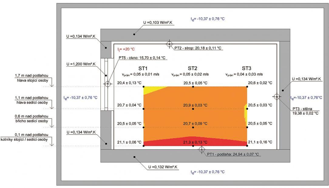 Grafy rozložení teplotního pole pro podlahové vytápění. Zdroj: UCEEB při ČVUT Praha