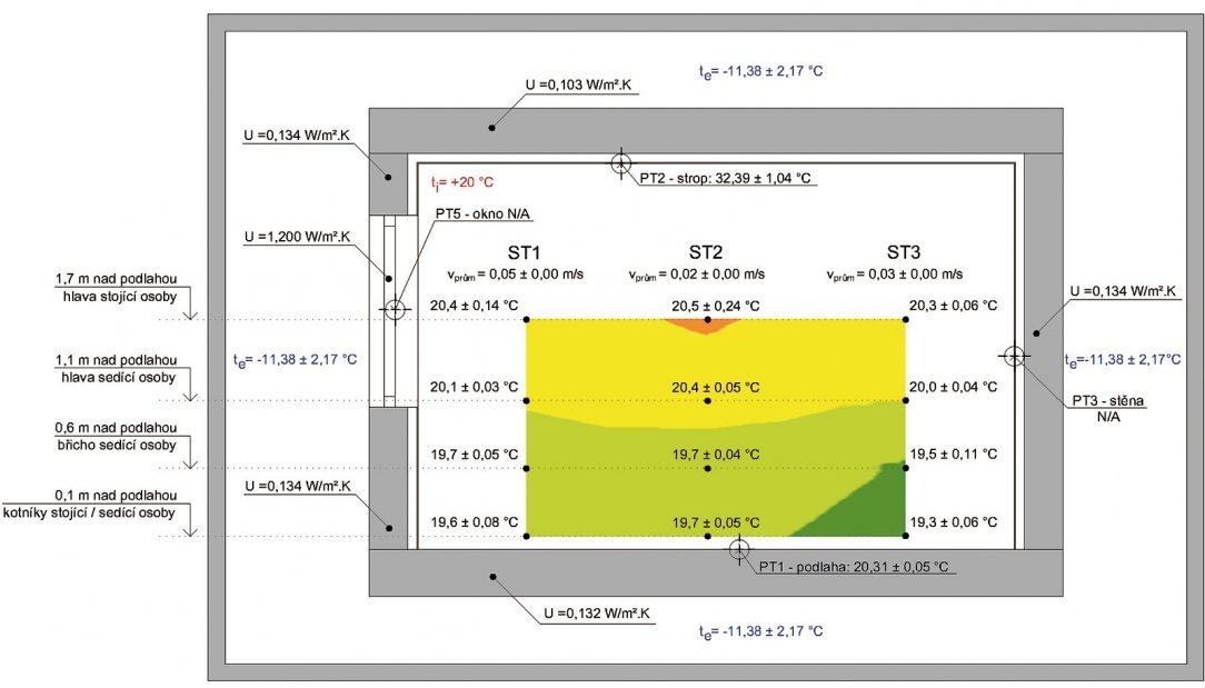 Grafy rozložení teplotního pole pro stropní vytápění. Zdroj: UCEEB při ČVUT Praha