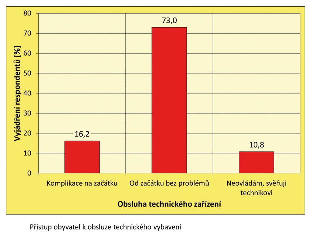 Obr. 16 Přístup obyvatel PBDS k obsluze technického zařízení pro regulaci teploty a výměny vzduchu
