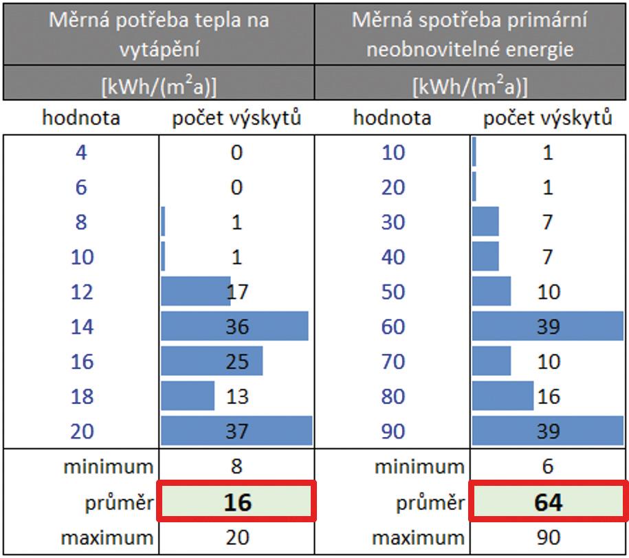Obr. 2 Histogramy a hodnoty pro hodnocený vzorek budov