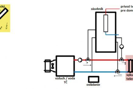 Obr. 3 Systém a hydraulické schéma s fotovoltaikou a tepelným čerpadlem