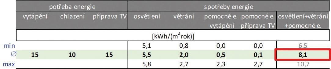 Obr. 3 Vstupní předpoklady pro hodnocení rozsah měrných spotřeb vzorku budov