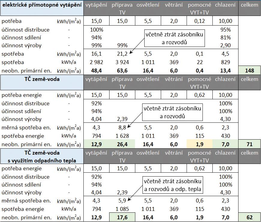 Obr. 5 Ukázka výpočtu primární neobnovitelné energie