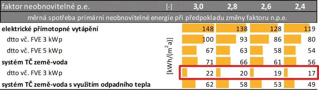 Obr. 6 Vliv změny faktoru primární neobnovitelné energie elektřiny na spotřebu EpNA