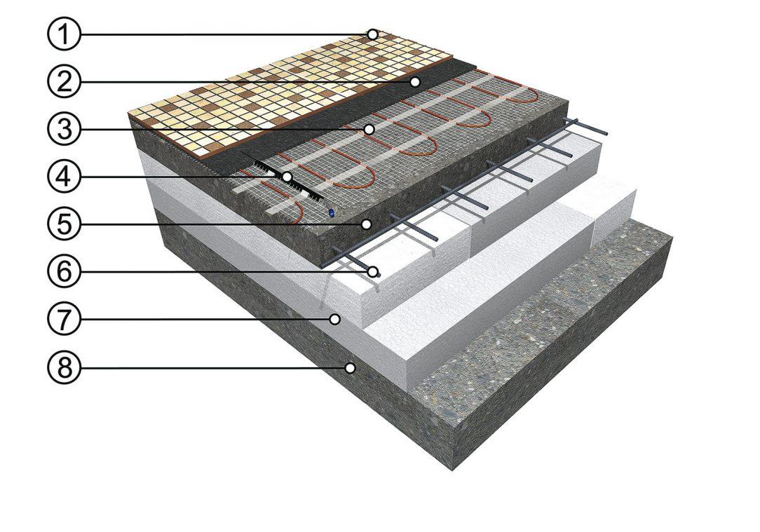 Skladba podlahového vytápění s topnými kabely (A) Zdroj: FENIX Jeseník 1 – podlahová krytina (dlažba, koberec, vinyl), 2 – podlahová sonda v ochranné trubici, 3 – nosná betonová plovoucí deska, 4 – ocelová výztuž, 5 – topná rohož ECOFLOOR®, 6 – tepelná izolace, 7 – podklad (betonová deska)