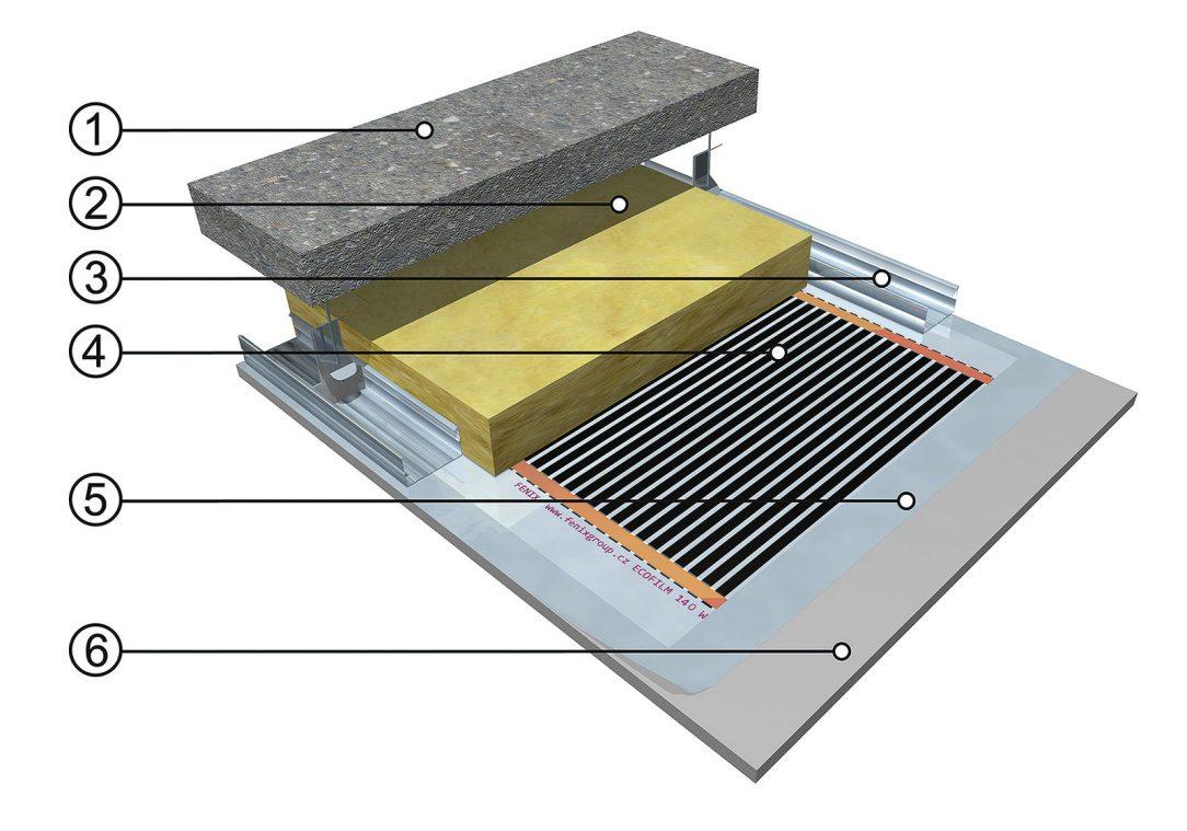 Skladba stropního vytápění s topnou fólií. Zdroj: FENIX Jeseník 1 – nosná stropní konstrukce, 2 – tepelná izolace, 3 – CD profily SDK konstrukce, 4 – stropní topná fólie ECOFILM®, 5 – krycí PE fólie, 6 – SDK podhled (plovoucí)