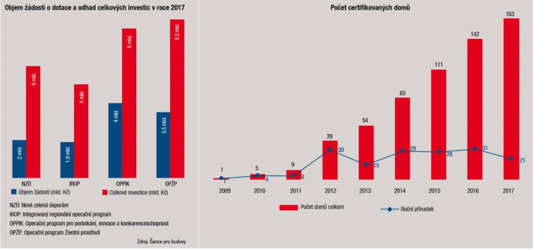 Objem žádostí o dotace a odhad celkových investic v roce 2017