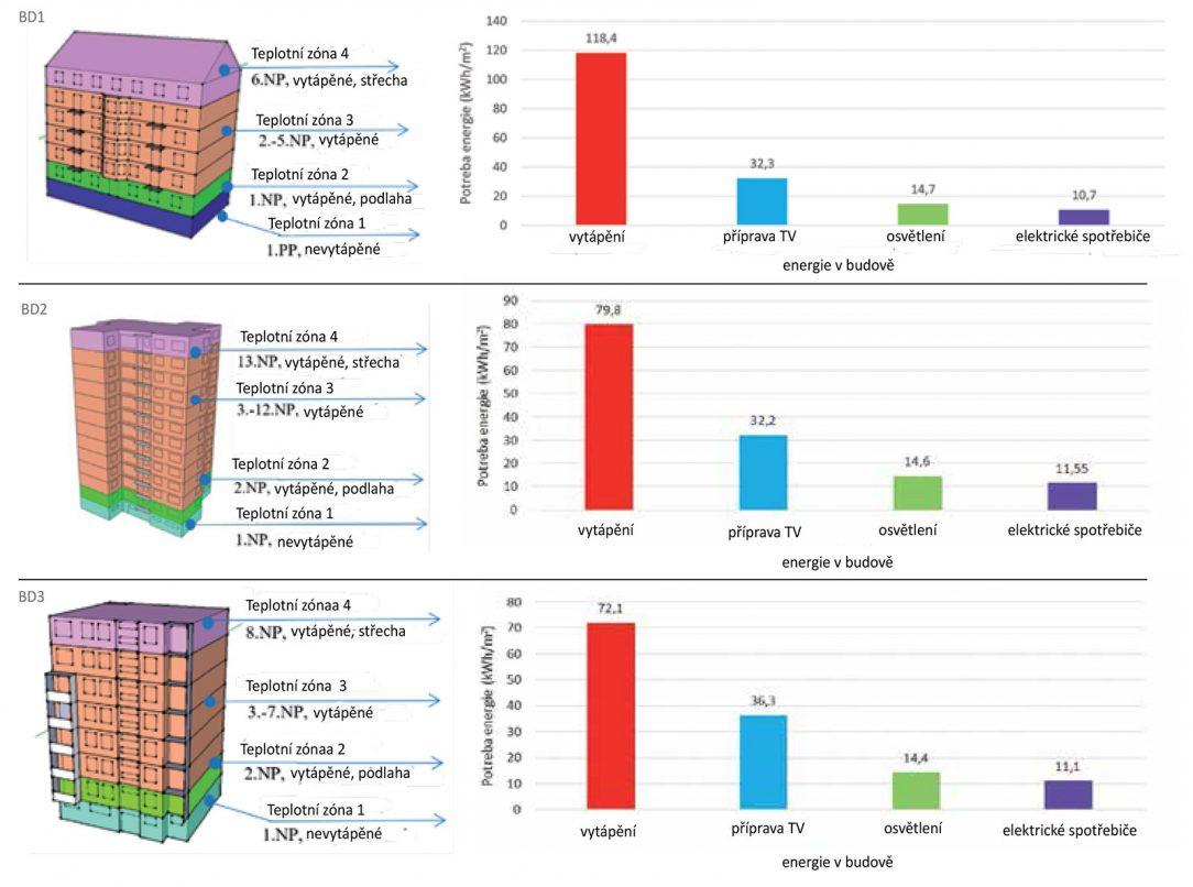 Obr. 1 Model posuzovaných bytových domů a rozložení potřeby energie v původním stavu