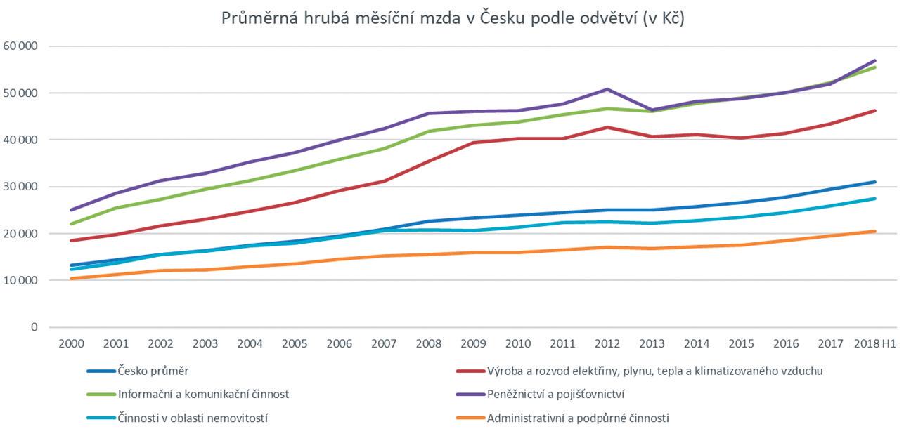 Obr. 2 Průměrná měsíční mzda v česku podle odvětví v Kč