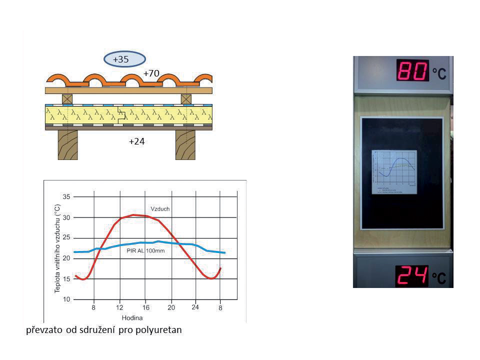 Průběh teplot: PIR izolace / pálená krytina