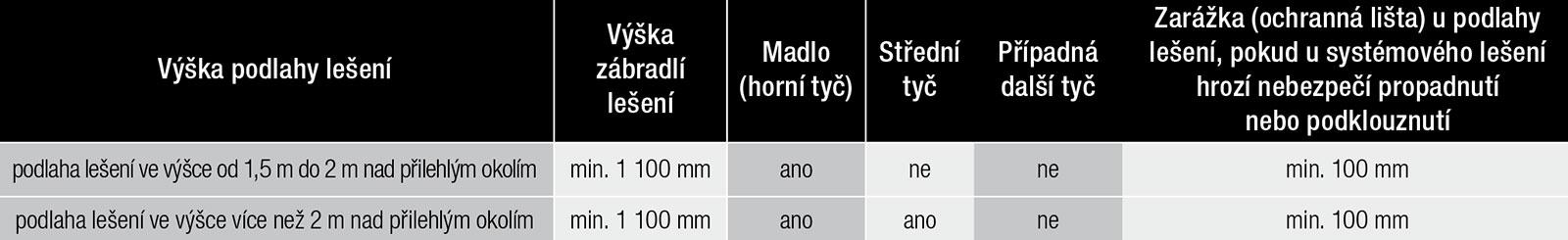 Tab. 4 Minimální požadavky na konstrukci zábradlí a zarážky u podlahy systémového lešení