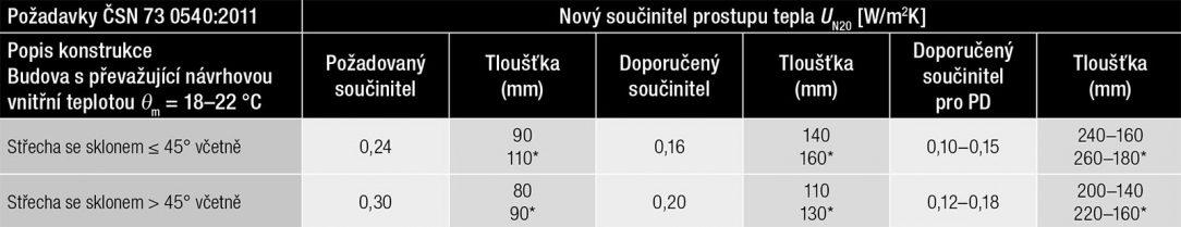 Tepelná izolace λD = 0,022 W/mK * tepelná izolace λD = 0,025–0,027 W/mK