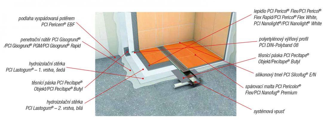 Hydroizolace pod keramické obklady a dlažby v koupelnách a sprchách
