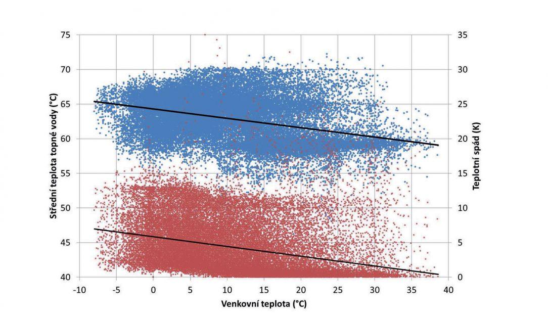 Obr. 1 Závislost střední teploty otopné vody a teplotního spádu na teplotě venkovního vzduchu