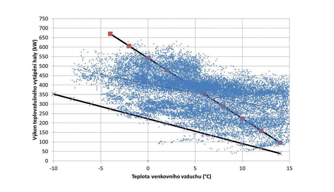 Obr. 2 Závislost potřebného výkonu na teplotě venkovního vzduchu modré body