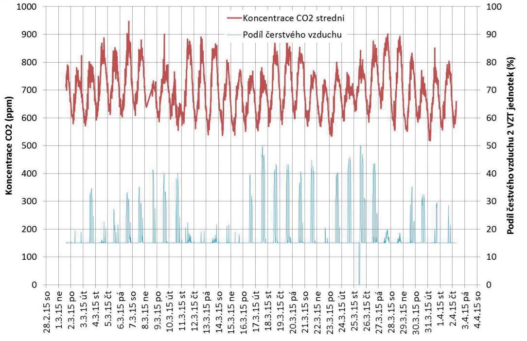 Obr. 3 Průběh koncentrace CO2 a podílu čerstvého vzduchu přiváděného jednotkami