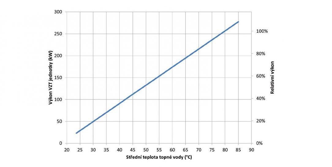 Obr. 4 Závislost topného výkonu VZT jednotek na teplotě otopné vody
