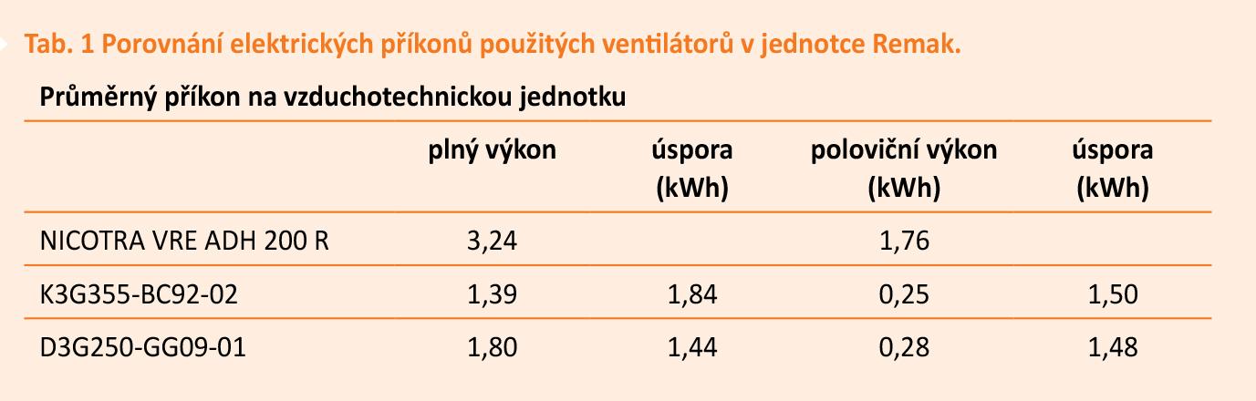 Tab. 1 Porovnání elektrických příkonů použitých ventilátorů v jednotce Remak.