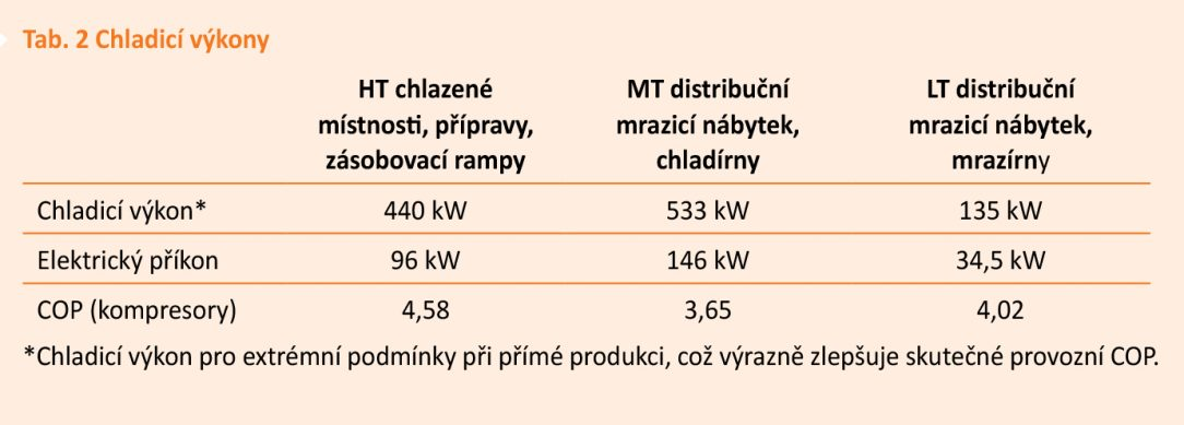 Tab. 2 Chladicí výkony
