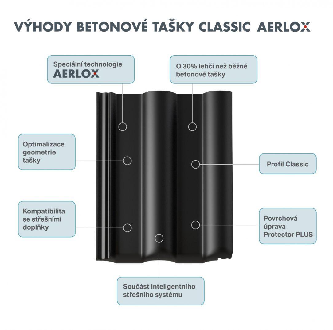 Aerlox