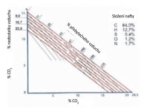 Obr. 3 Ostwaldův trojúhelník pro zemní plyn