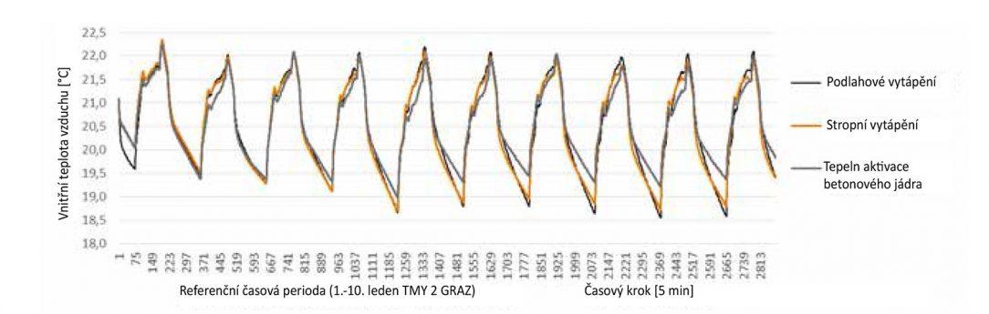 Obr. 2 Teplota vnitřního vzduchu vytvořeného třemi různými tepelnými systémy.