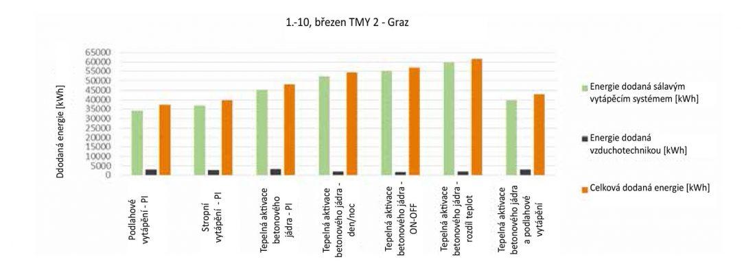 Obr. 4 Energetické vstupy a zisky ze sálavých systémů a vzduchotechniky v březnu.
