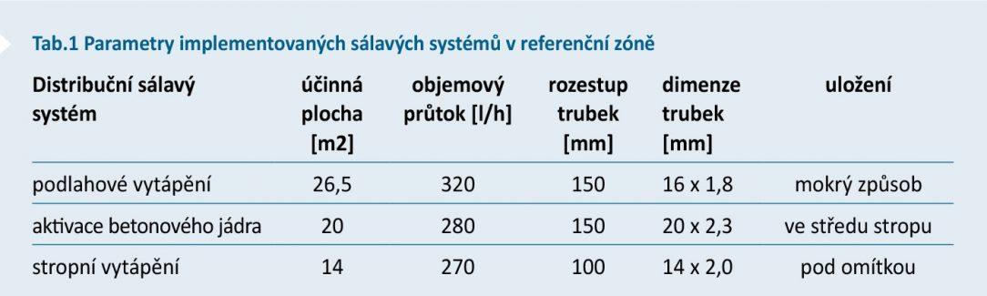 Tab.1 Parametry implementovaných sálavých systémů v referenční zóně