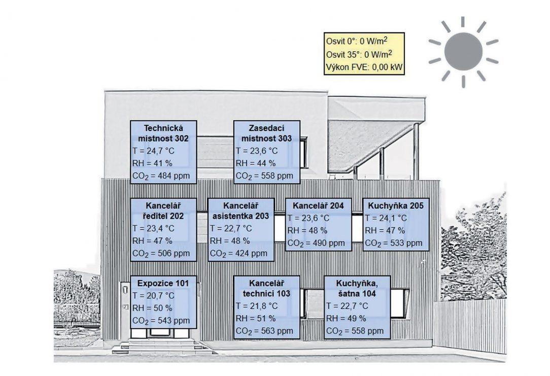 FOC Jeseník přehled místností s monitorovanými parametry