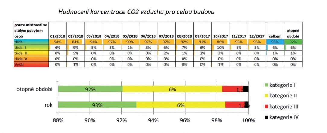 Hodnocení koncentrace CO2 pro budovu FOC v Jeseníku