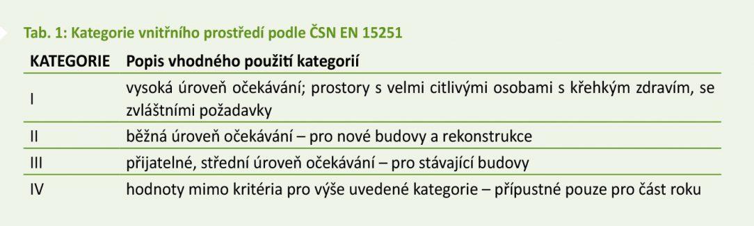 Tab. 1 Kategorie vnitřního prostředí podle ČSN EN 15251