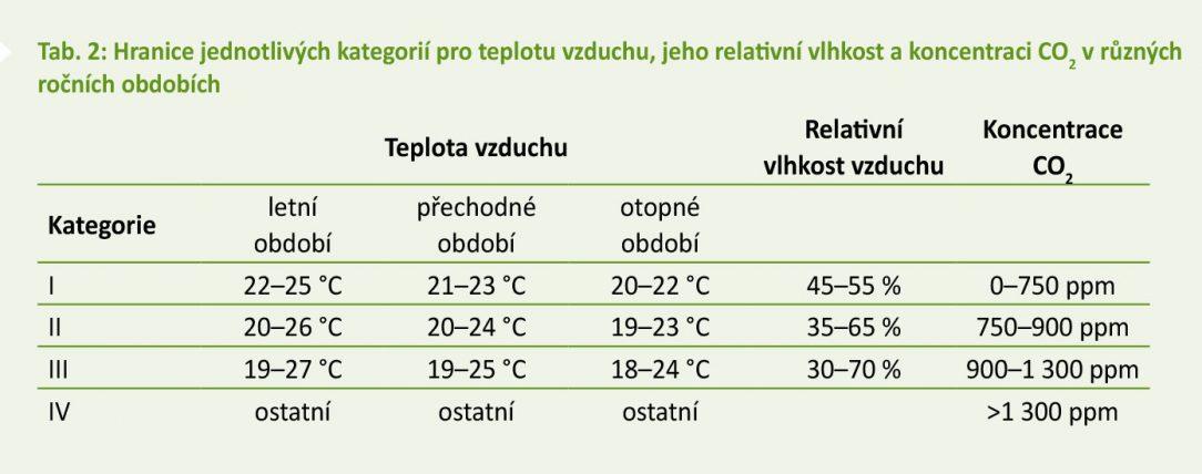 Tab. 2 Hranice jednotlivých kategorií pro teplotu vzduchu jeho relativní vlhkost a koncentraci CO2 v různých ročních obdobích