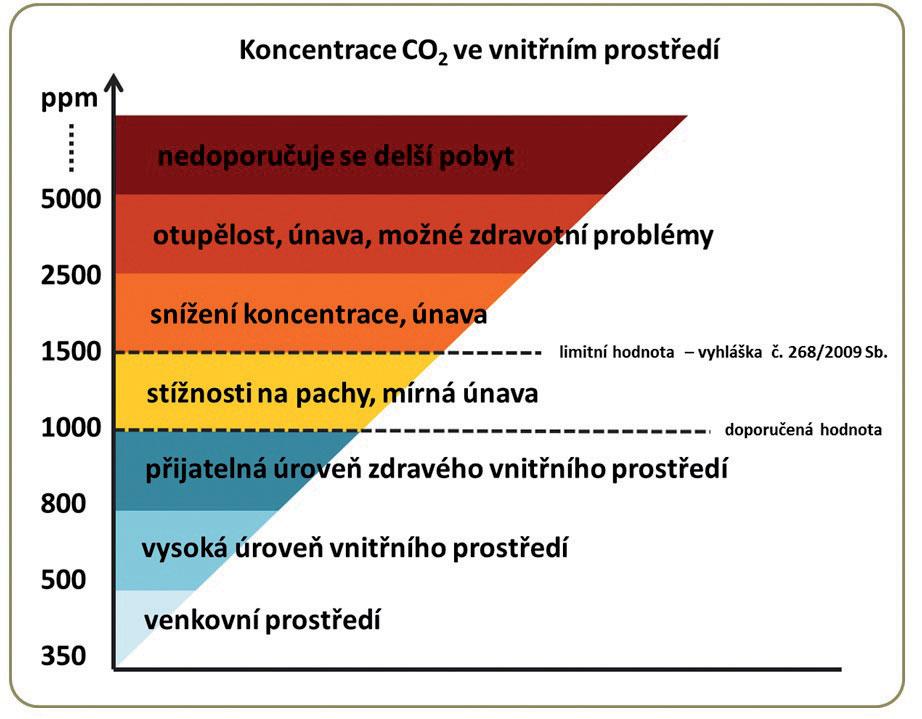 Obr. 1 Graf znázorňující vliv koncentrace CO2 na člověka