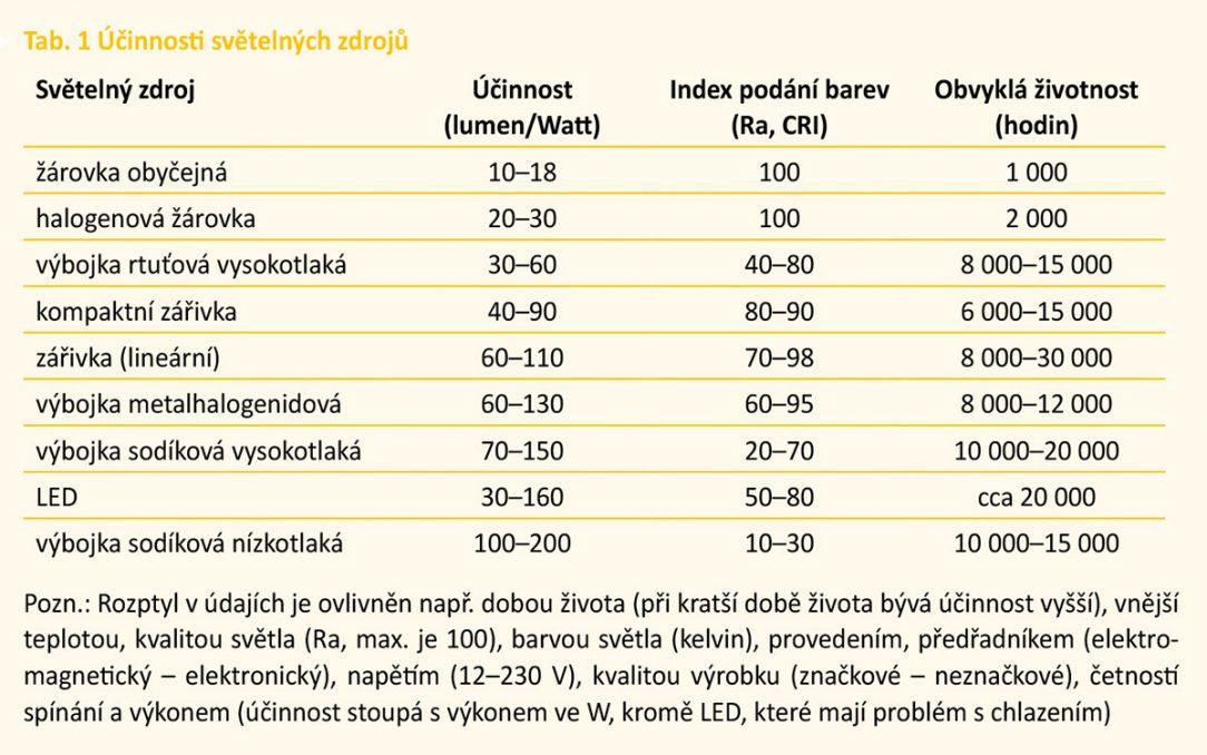 Tab. 1 Účinnosti světelných zdrojů