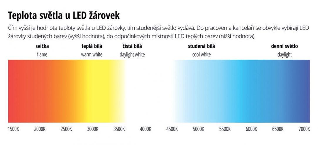 Teplota zdrojů světla