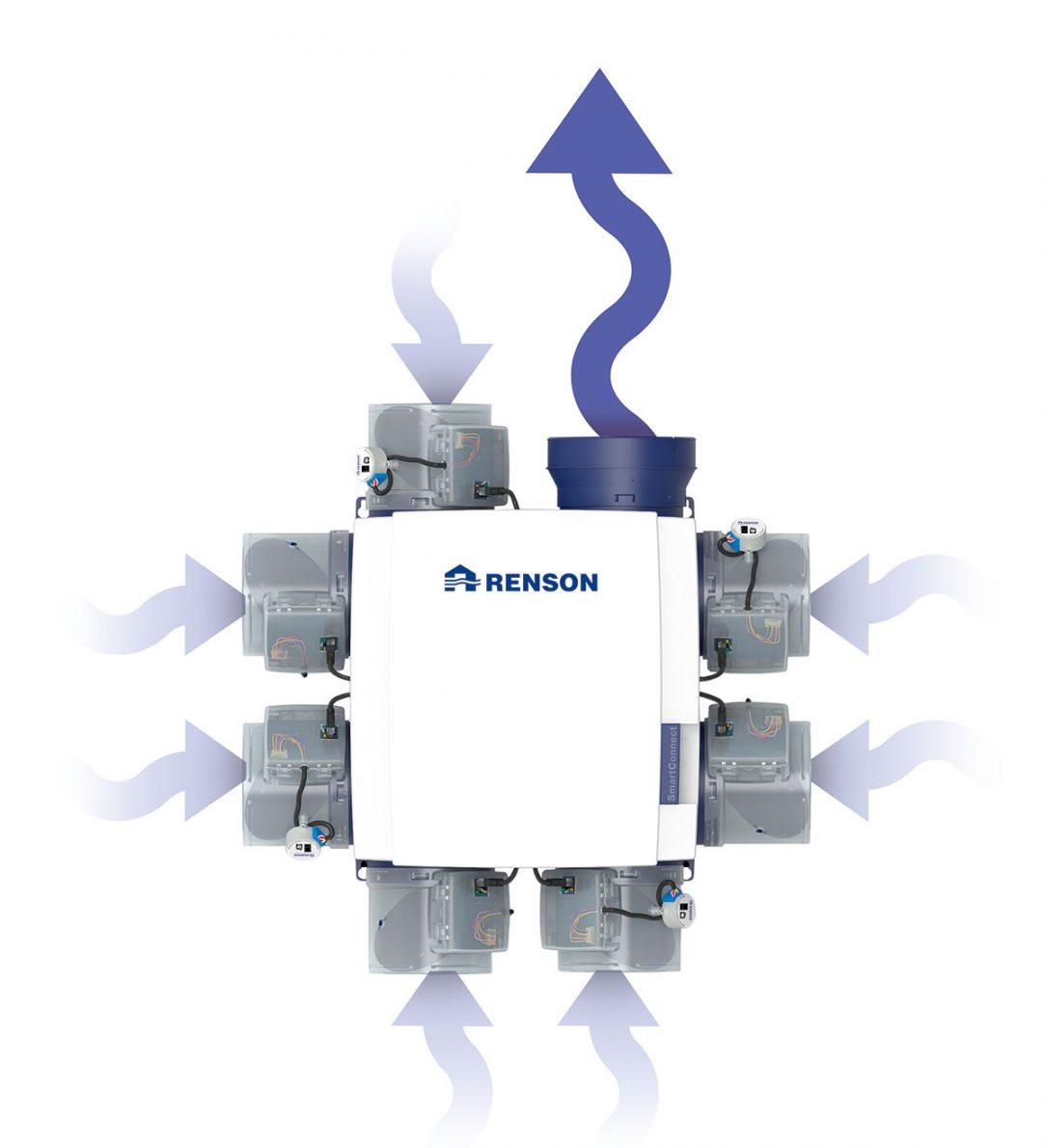 Firma Renson vyvinula zařízení známé jako Healthbox které soustavně kontroluje kvalitu vnitřního vzduchu
