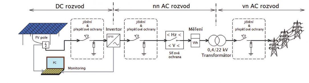 Obr. 3 Blokové schéma fotovoltaické elektrárny
