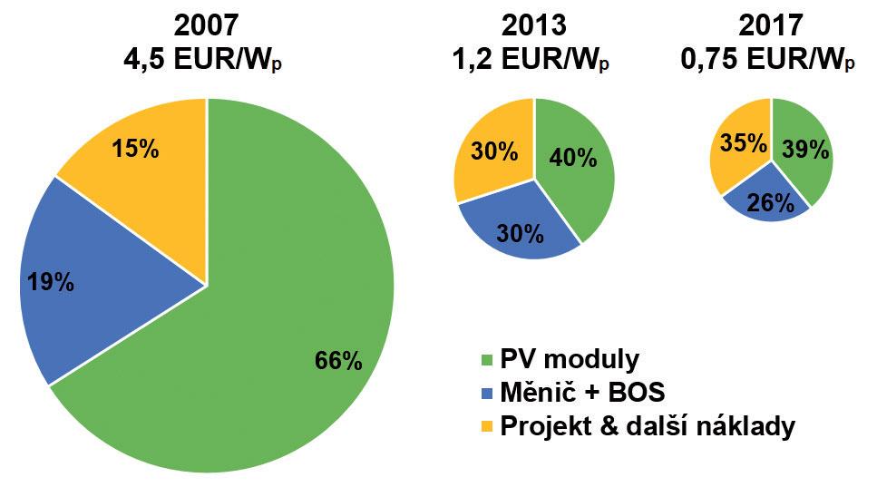 Obr. 8 Vývoj ceny a cenové struktury fotovoltaických systémů