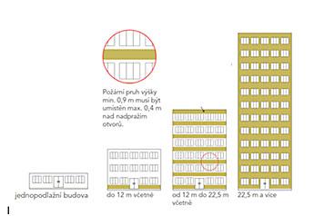 Zateplení budovy dle požární výšky budovy