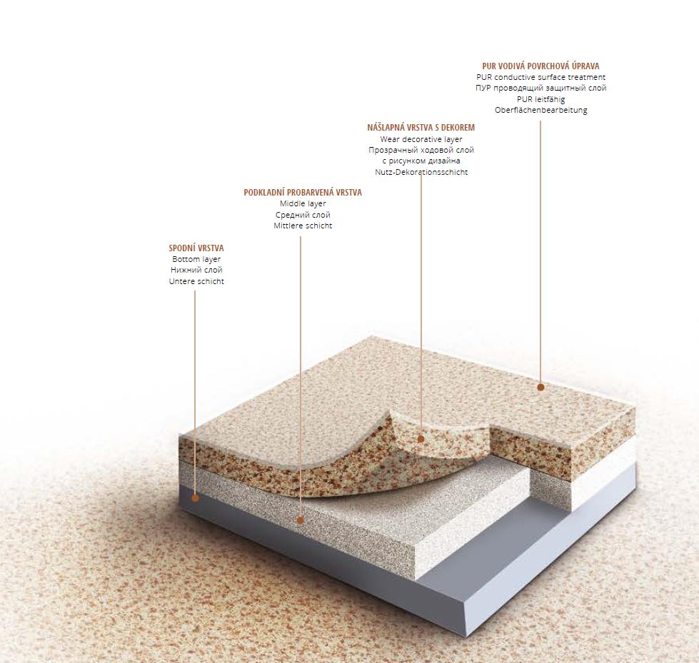 řez heterogenní podlahovinou