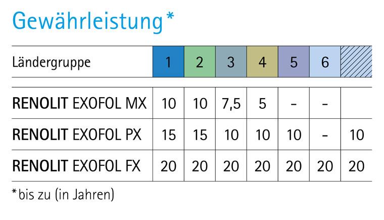 Gewährleistung RENOLIT EXOFOL Tabelle Ländergruppen
