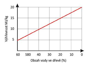 Graf 2 Výhřevnost dřevní hmoty v závislosti na její vlhkosti