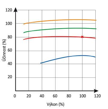 Graf 3 Vliv vlhkosti dřeva na účinnost krbu a kotle