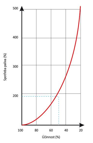 Graf 4 Vliv účinnosti kotle na spotřebu paliva