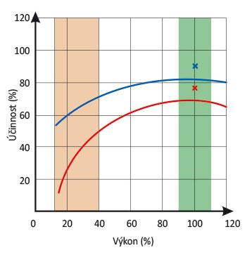 Graf 6 Účinnost kotle při různém výkonu