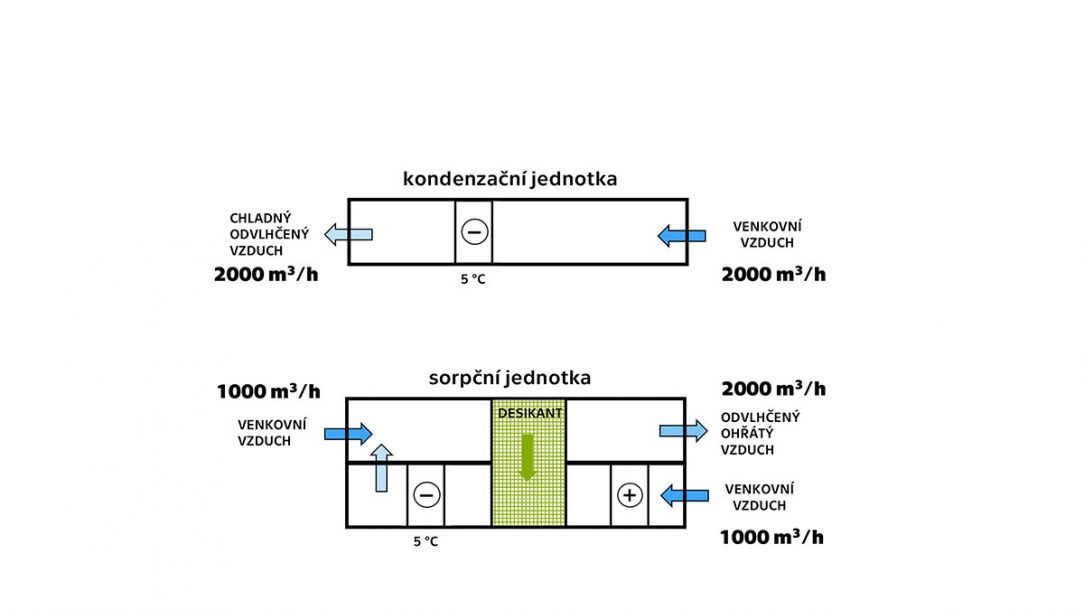 Obr. 3 Zařízení pro získávání vody ze vzduchu kondenzací nahoře a sorpcí dole