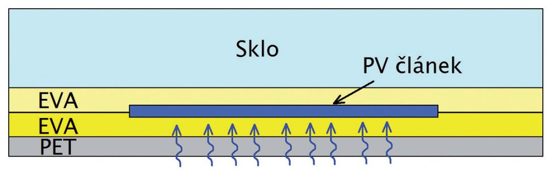 Obr. 4 Modul s jednoduchou krycí vrstvou PET