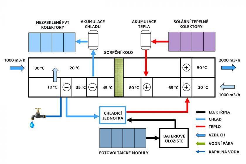 Obr. 5 Schéma autonomního systému pro získávání vody ze vzduchu
